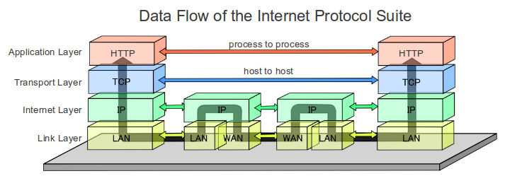 figure figs/Data_Flow_of_the_Internet_Protocol_Suite.png